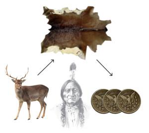 origins of us dollar nickname buck indians