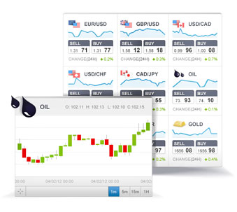 Etoro commodity trade