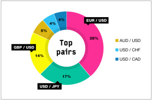 Most traded currency pairs in forex