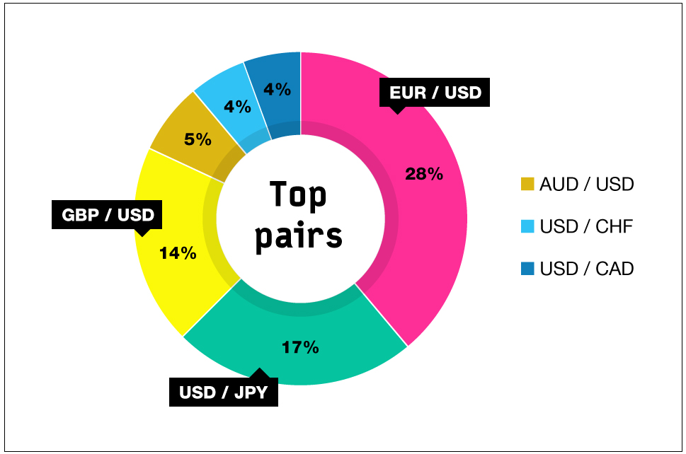 Which currency pair is most profitable in forex