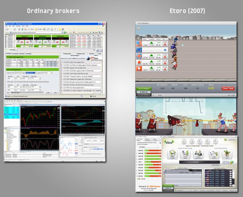 Social Trading Network Etoro