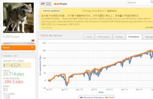traders statistics zulutrade