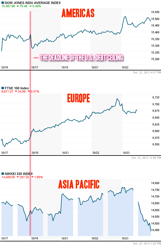 How the us shutdown 2013 influenced stock markets - dow jones, ftse, nikkei