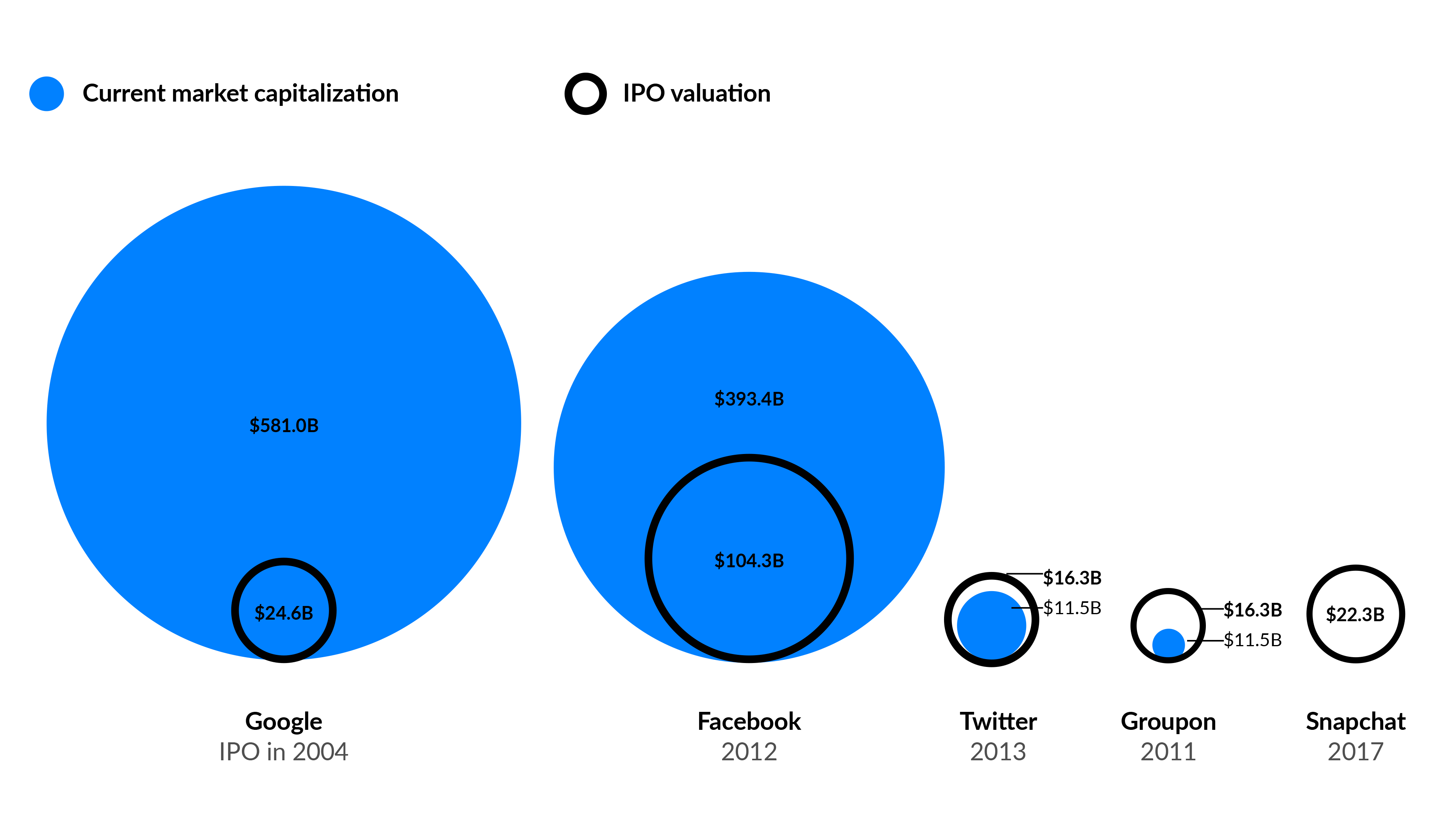 """snapchat-ipo-valuation-facebook-google-groupon"""