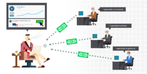 social-trading-network-platform-forex-broker-how-it-works