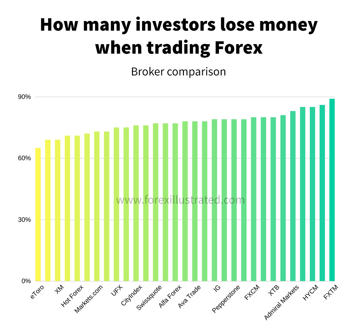 how many forex and stock traders lose money when trading - different broker comparison
