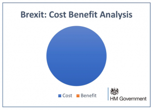 brexit cost benefit analysis pie chart with zero benefits and 100 percent costs