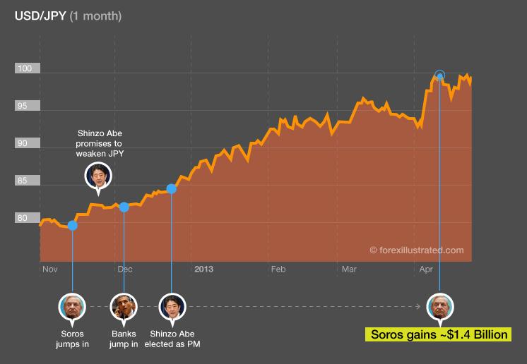 Chart showing how Soros earned $1.4 Billion from the falling yen