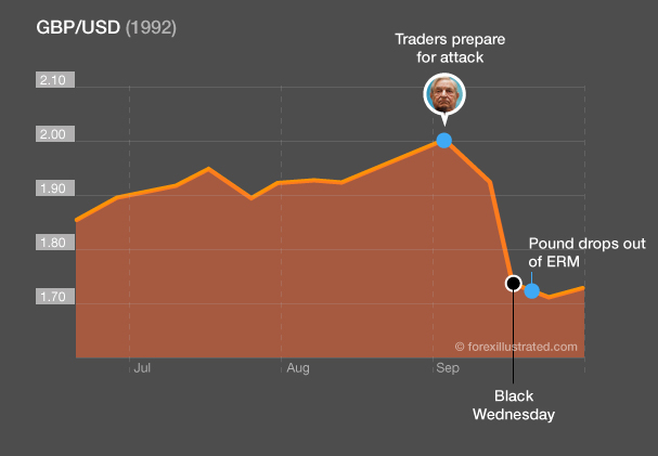 Chart showing the rate of GBP/USD when Soros broke the Bank of England in 1992 Black Wednesday