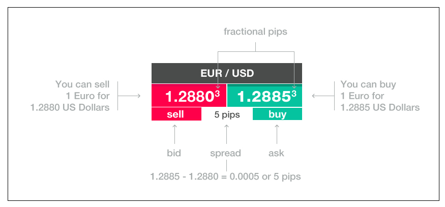 Currency quote example - Block display