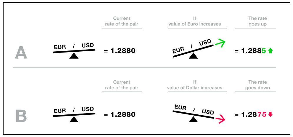 Illustration how to read the changes in currency rates