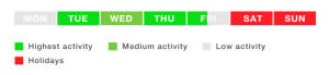 Best days of the week for currency trading GMT