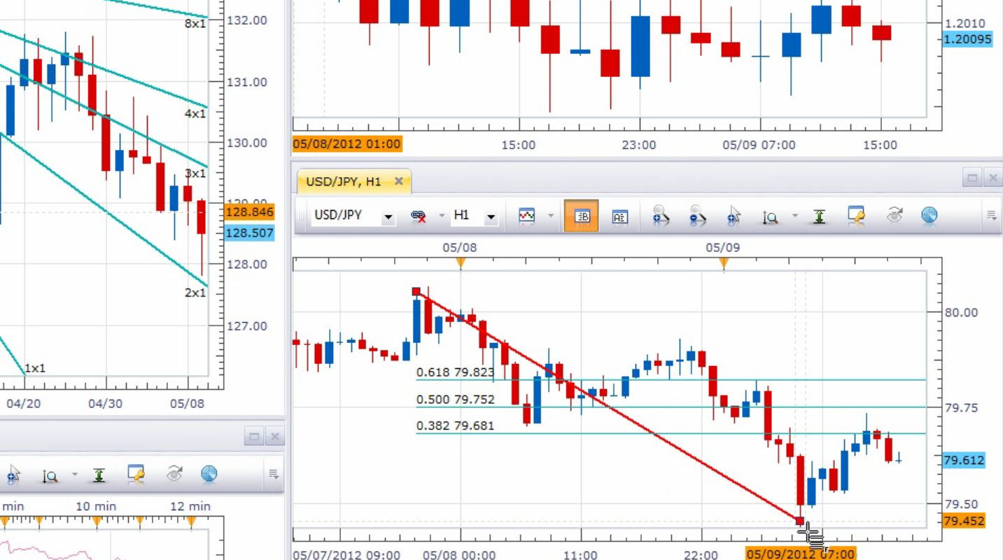 FXCM charting tools