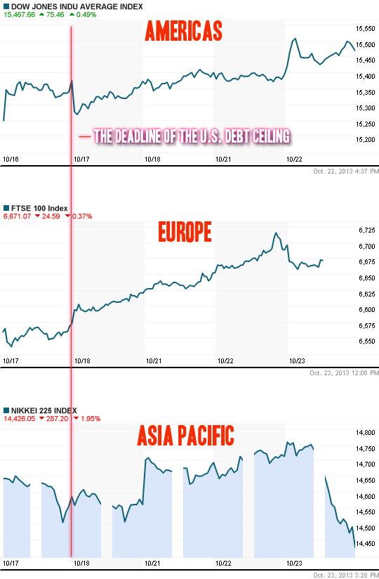 How the us shutdown 2013 influenced stock markets - dow jones, ftse, nikkei