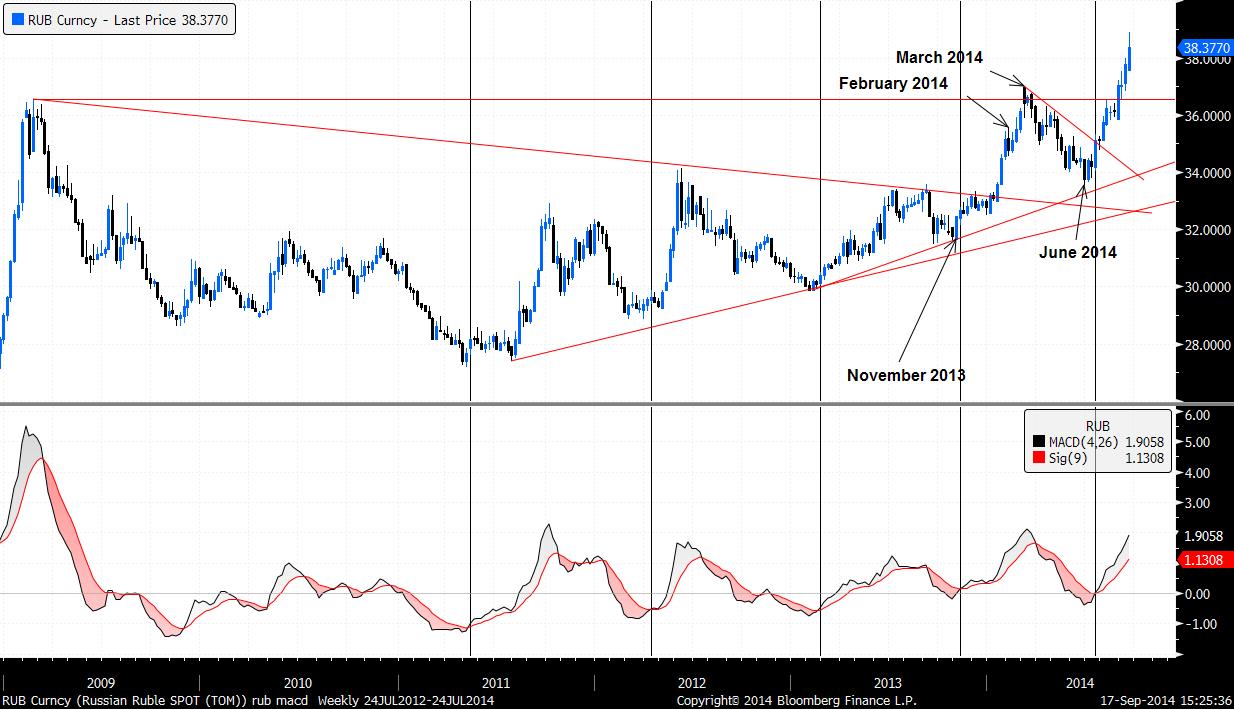 USD RUB graph ukraine russia crisis