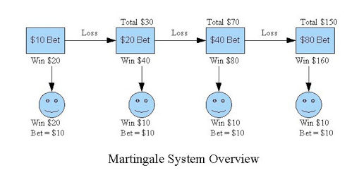 forex-martingale-system-strategy