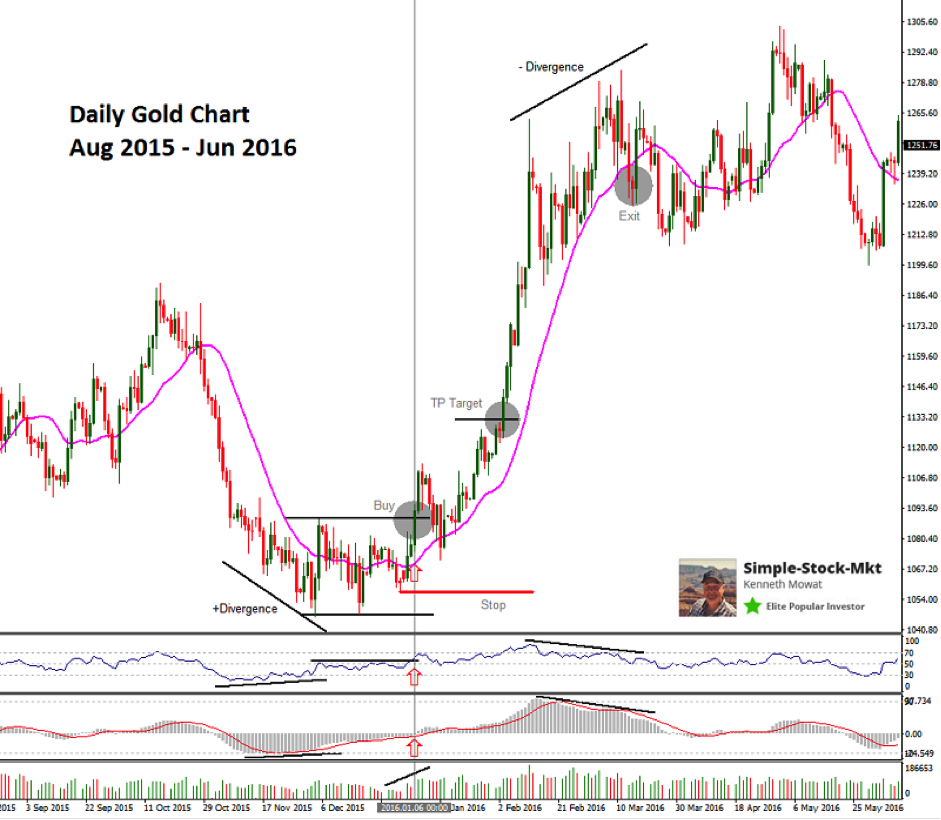 daily-gold-chart-price-indicators-how-to-set-entry-point-divergence-double-bottom-example-buy-signal-aug-2015-jun-2016