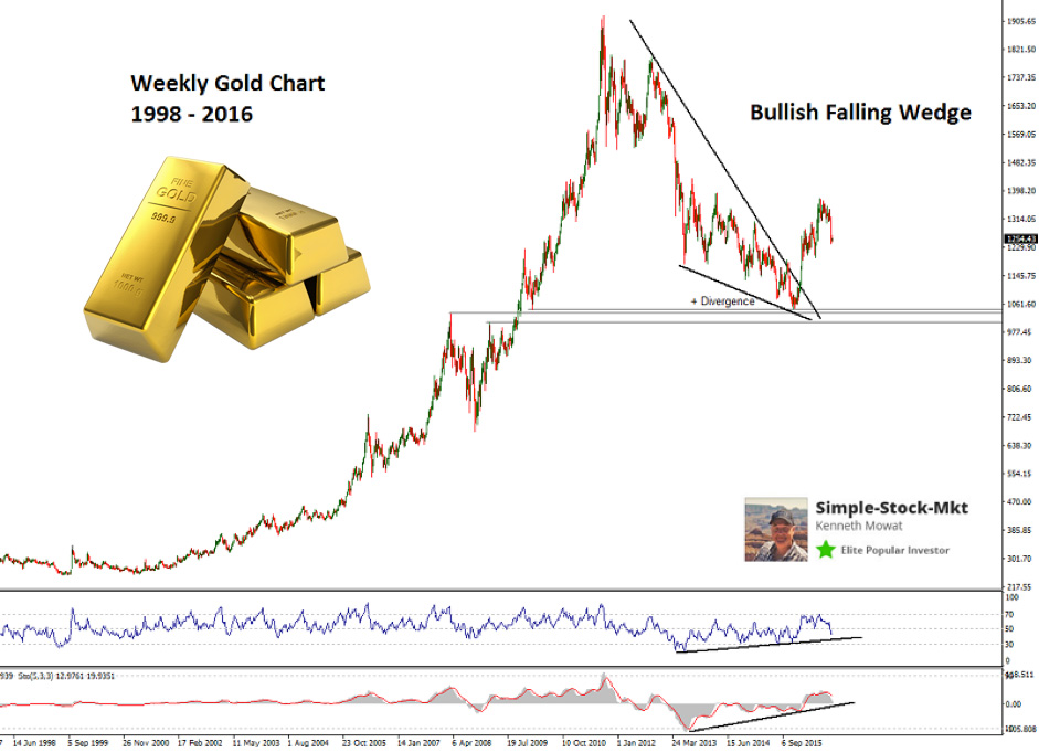 when-to-enter-forex-trade-gold-weekly-chart-falling-wedge-gold-price-rally-pattern-1990-2015