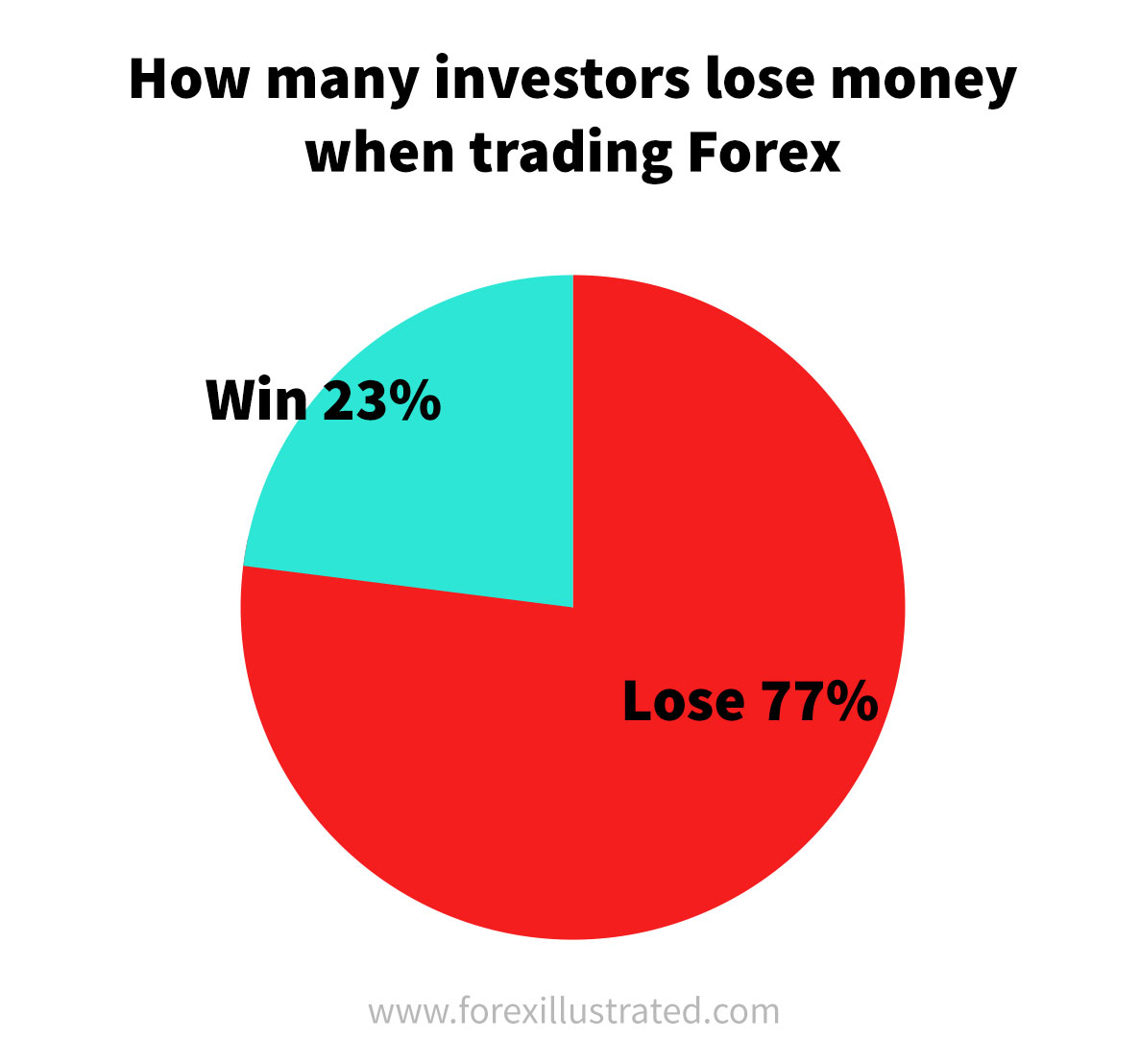Pie chart showing how many forex traders make and lose money