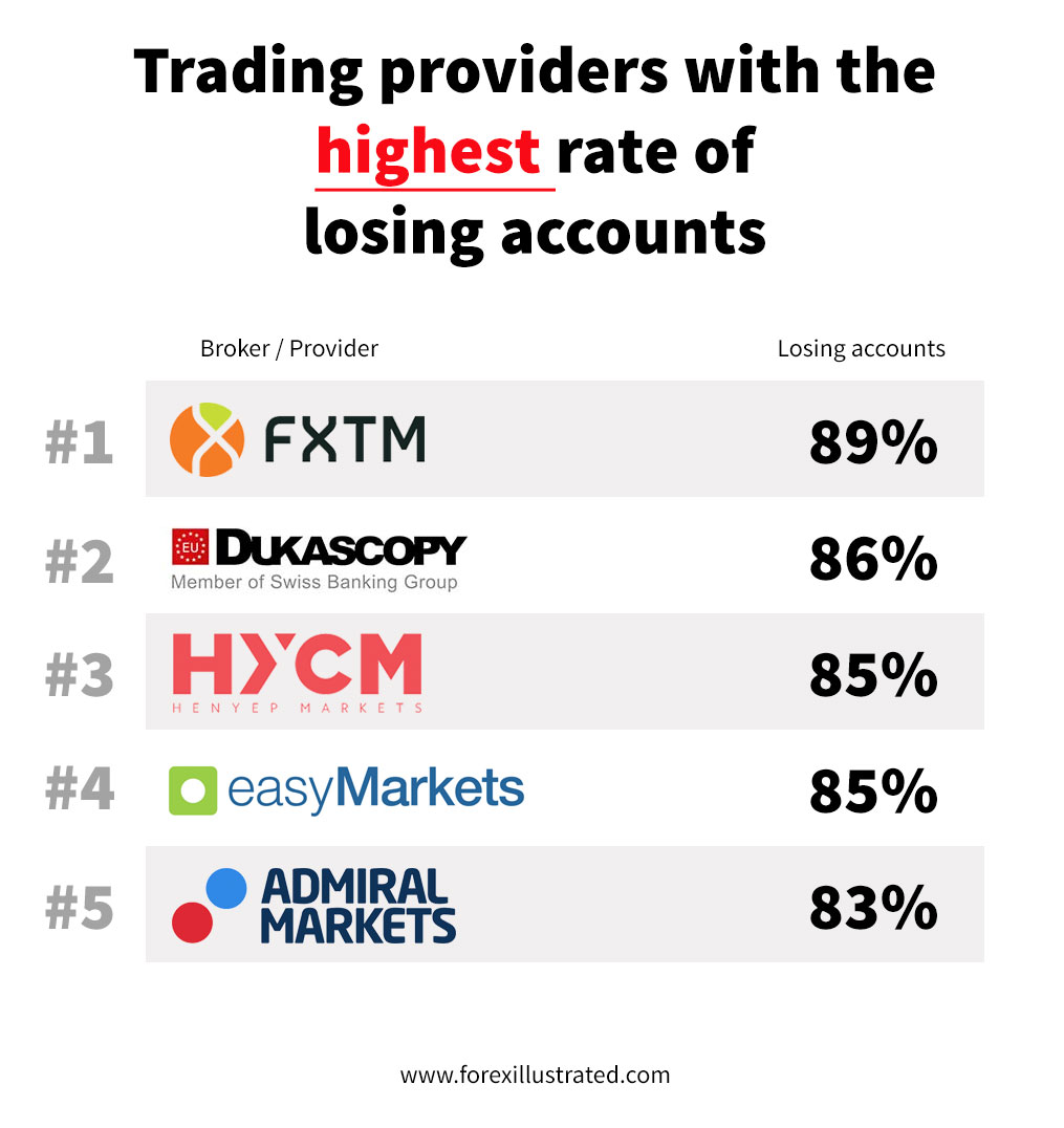 forex brokers with the highest rate of losing investor accounts